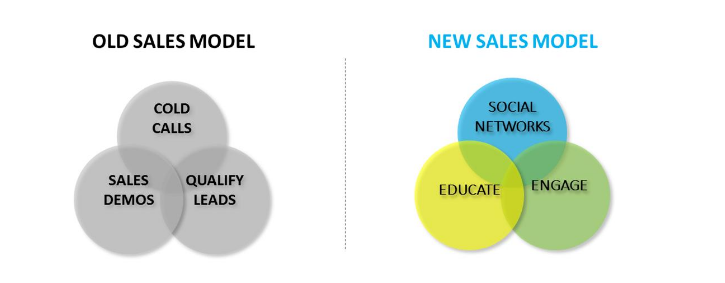 Venn diagram showing the old sales model on the left and the new sales model on the right
